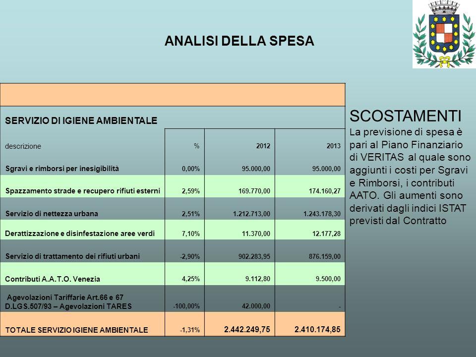 ANALISI DELLA SPESA SCOSTAMENTI L a previsione di spesa è pari al Piano Finanziario di VERITAS al quale sono aggiunti i costi per Sgravi e Rimborsi, i