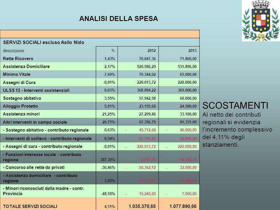 ANALISI DELLA SPESA SCOSTAMENTI Al netto dei contributi regionali si evidenzia lincremento complessivo del 4,11% degli stanziamenti. SERVIZI SOCIALI e