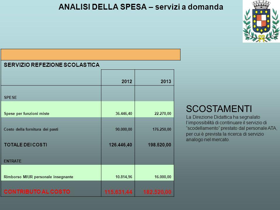 ANALISI DELLA SPESA – servizi a domanda SCOSTAMENTI La Direzione Didattica ha segnalato limpossibilità di continuare il servizio di scodellamento pres