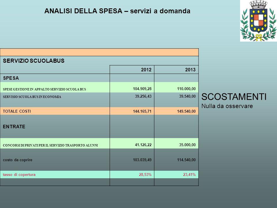 ANALISI DELLA SPESA – servizi a domanda SCOSTAMENTI Nulla da osservare SERVIZIO SCUOLABUS 20122013 SPESA SPESE GESTIONE IN APPALTO SERVIZIO SCUOLA BUS