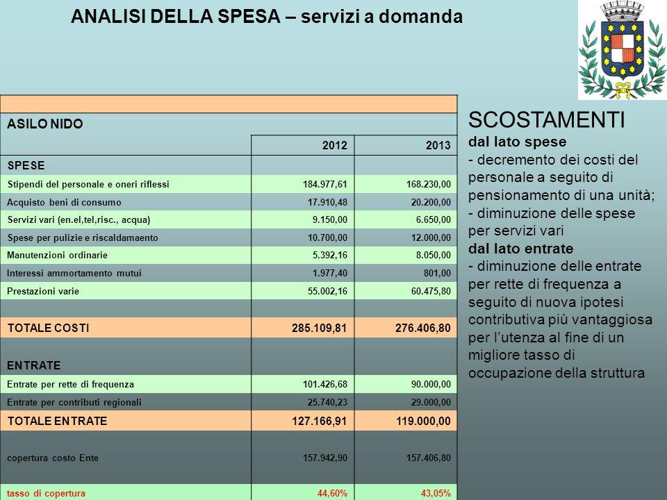 ANALISI DELLA SPESA – servizi a domanda SCOSTAMENTI dal lato spese - decremento dei costi del personale a seguito di pensionamento di una unità; - dim
