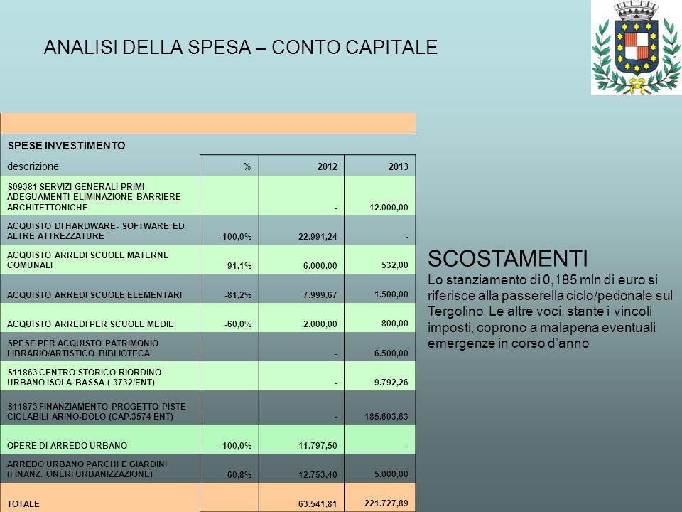 ANALISI DELLA SPESA – CONTO CAPITALE SCOSTAMENTI Lo stanziamento di 0,185 mln di euro si riferisce alla passerella ciclo/pedonale sul Tergolino. Le al