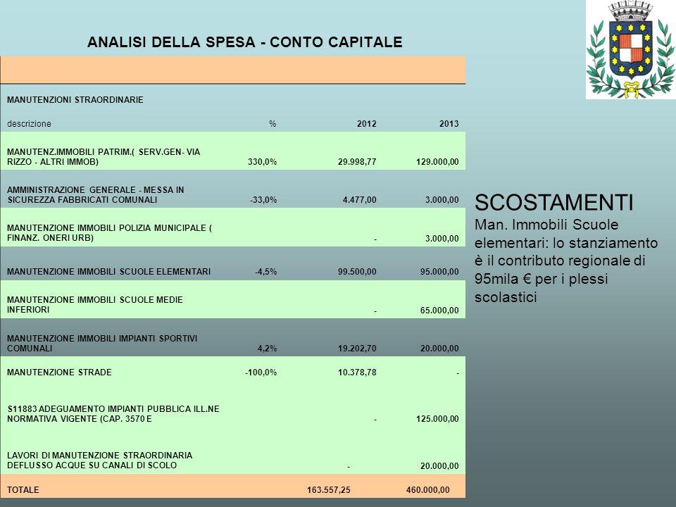 ANALISI DELLA SPESA - CONTO CAPITALE SCOSTAMENTI Man. Immobili Scuole elementari: lo stanziamento è il contributo regionale di 95mila per i plessi sco