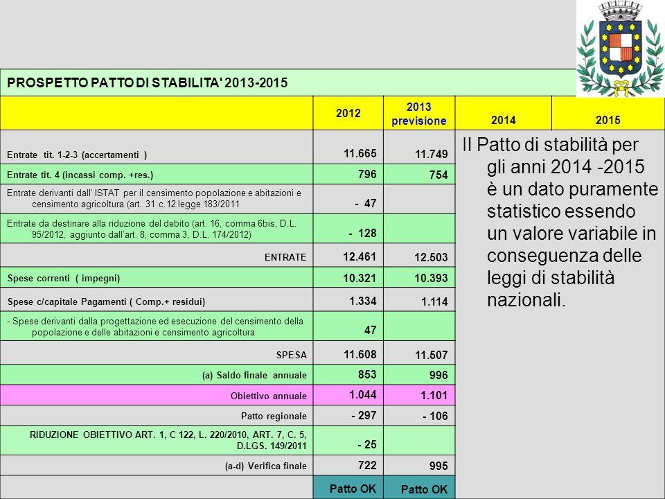 PROSPETTO PATTO DI STABILITA' 2013-2015 2012 2013 previsione20142015 Entrate tit. 1-2-3 (accertamenti ) 11.66511.749 Il Patto di stabilità per gli ann