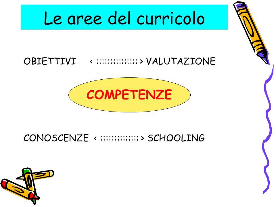 OBIETTIVI VALUTAZIONE COMPETENZE CONOSCENZE SCHOOLING Le aree del curricolo COMPETENZE