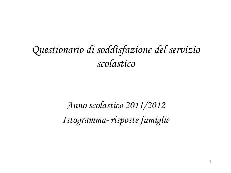 1 Questionario di soddisfazione del servizio scolastico Anno scolastico 2011/2012 Istogramma- risposte famiglie