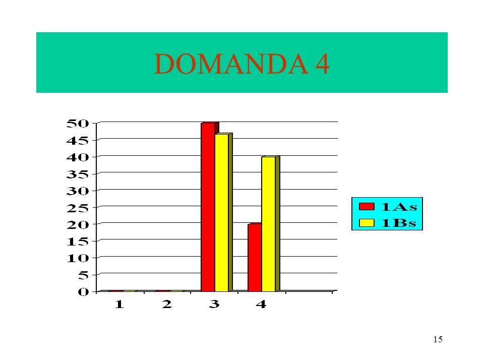 15 DOMANDA 4