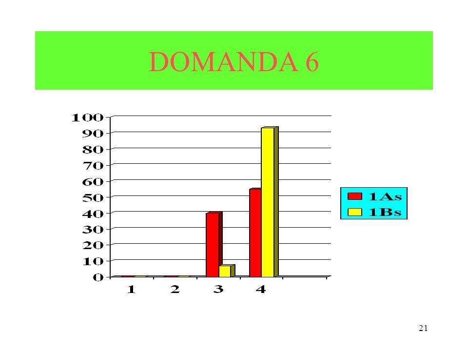 21 DOMANDA 6