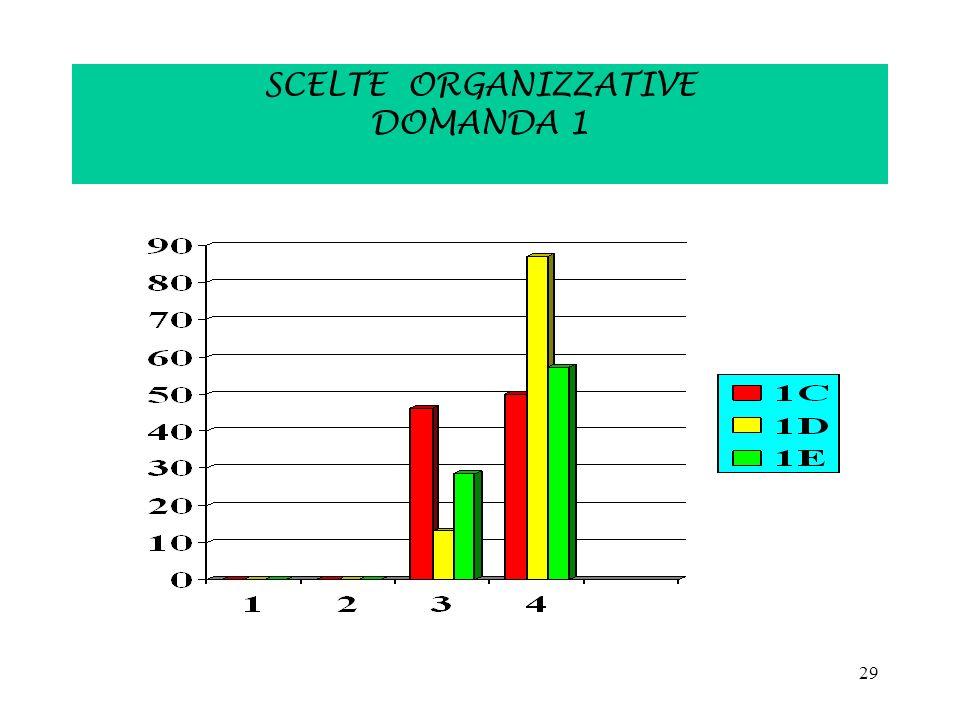 29 SCELTE ORGANIZZATIVE DOMANDA 1