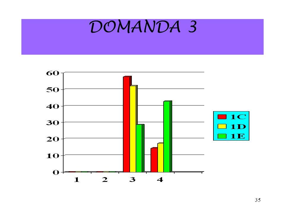 35 DOMANDA 3