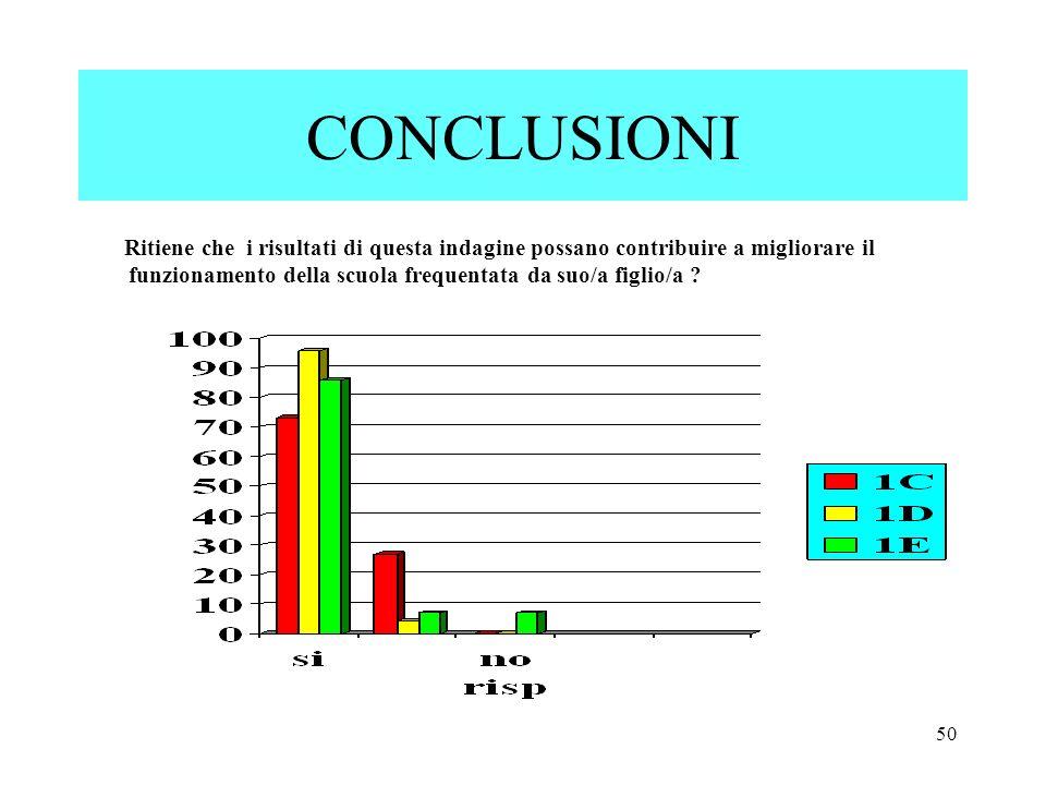 50 CONCLUSIONI Ritiene che i risultati di questa indagine possano contribuire a migliorare il funzionamento della scuola frequentata da suo/a figlio/a