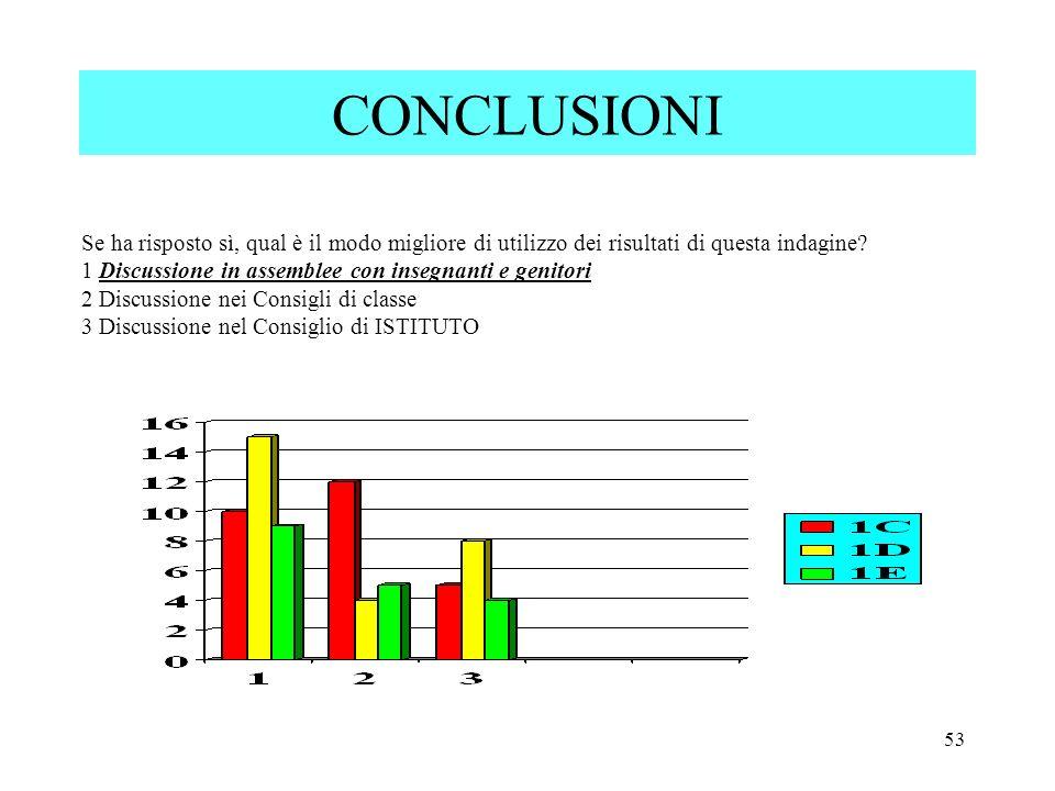 53 CONCLUSIONI Se ha risposto sì, qual è il modo migliore di utilizzo dei risultati di questa indagine? 1 Discussione in assemblee con insegnanti e ge
