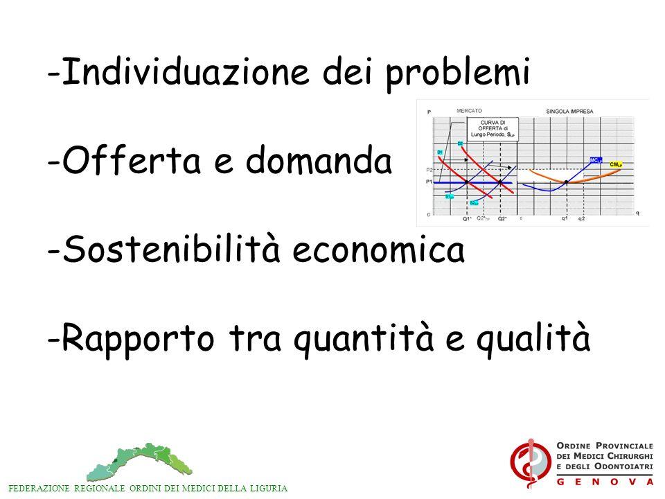 FEDERAZIONE REGIONALE ORDINI DEI MEDICI DELLA LIGURIA -Individuazione dei problemi -Offerta e domanda -Sostenibilità economica -Rapporto tra quantità e qualità