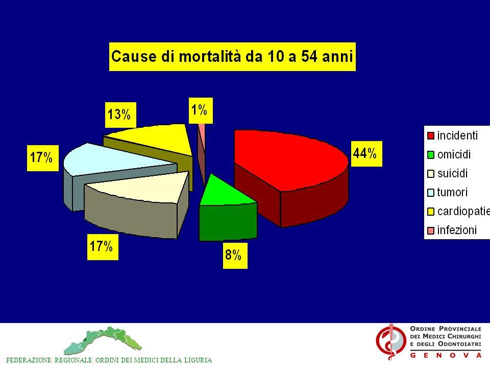 Bisogna mettere in atto meccanismi tesi ad invertire la tendenza allaccesso indiscriminato al PS.