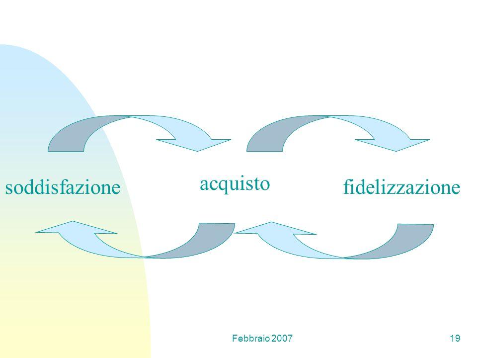 Febbraio 200719 soddisfazione acquisto fidelizzazione