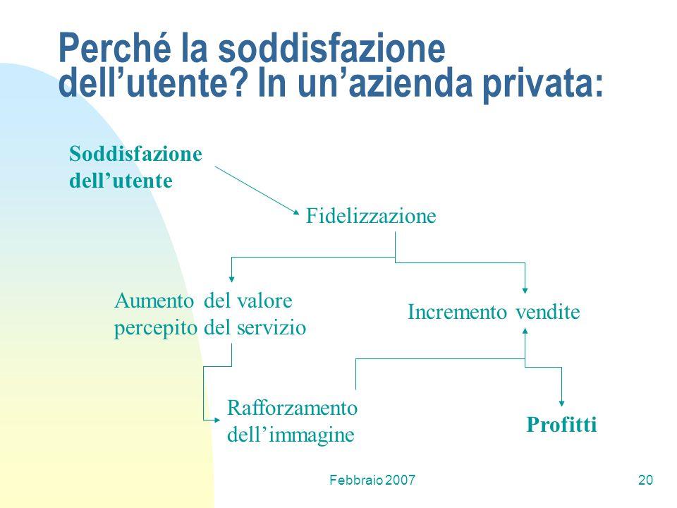Febbraio 200720 Soddisfazione dellutente Fidelizzazione Aumento del valore percepito del servizio Rafforzamento dellimmagine Incremento vendite Profit