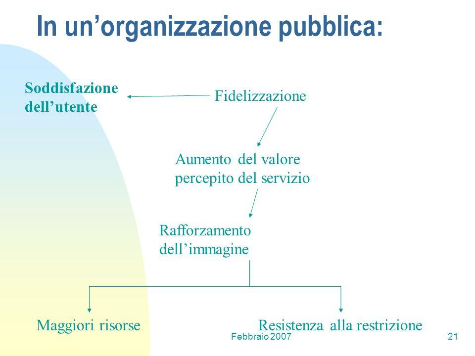 Febbraio 200721 Soddisfazione dellutente Fidelizzazione Aumento del valore percepito del servizio Rafforzamento dellimmagine Maggiori risorseResistenz