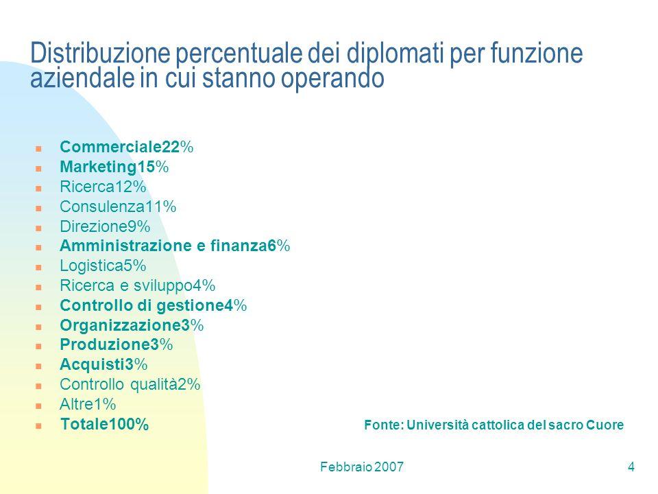 Febbraio 20074 Distribuzione percentuale dei diplomati per funzione aziendale in cui stanno operando Commerciale22% Marketing15% Ricerca12% Consulenza