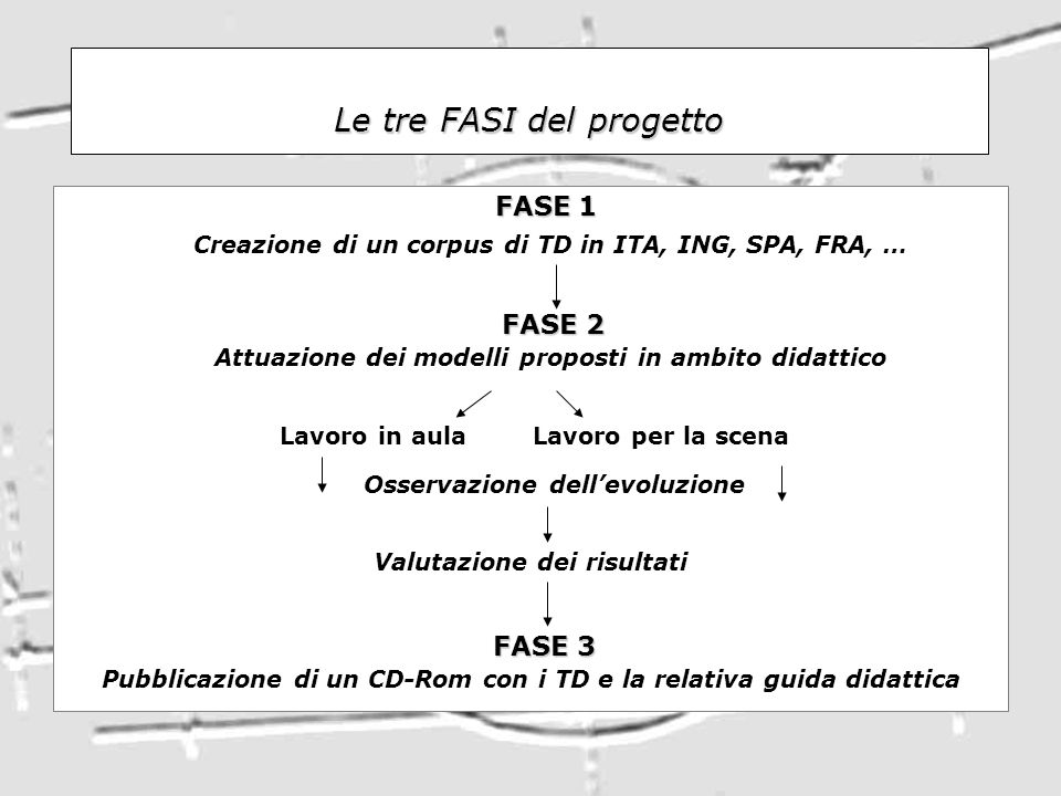 Le tre FASI del progetto FASE 1 FASE 1 Creazione di un corpus di TD in ITA, ING, SPA, FRA, … FASE 2 FASE 2 Attuazione dei modelli proposti in ambito d