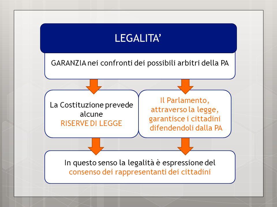 In questo senso la legalità è espressione del consenso dei rappresentanti dei cittadini Il Parlamento, attraverso la legge, garantisce i cittadini difendendoli dalla PA La Costituzione prevede alcune RISERVE DI LEGGE GARANZIA nei confronti dei possibili arbitri della PA LEGALITA
