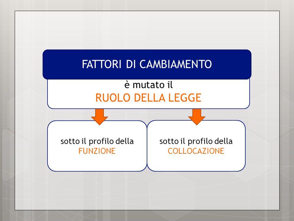 sotto il profilo della COLLOCAZIONE sotto il profilo della FUNZIONE è mutato il RUOLO DELLA LEGGE FATTORI DI CAMBIAMENTO