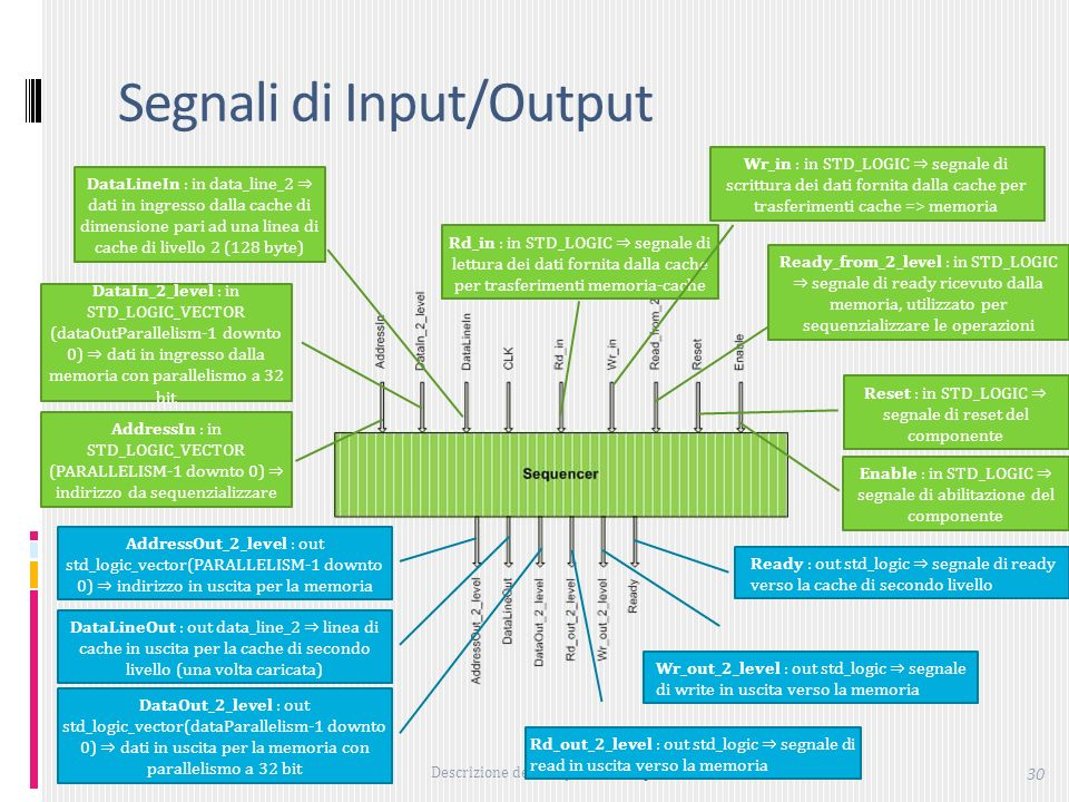 Descrizione dei componenti: Sequencer 30 Segnali di Input/Output DataIn_2_level : in STD_LOGIC_VECTOR (dataOutParallelism-1 downto 0) dati in ingresso