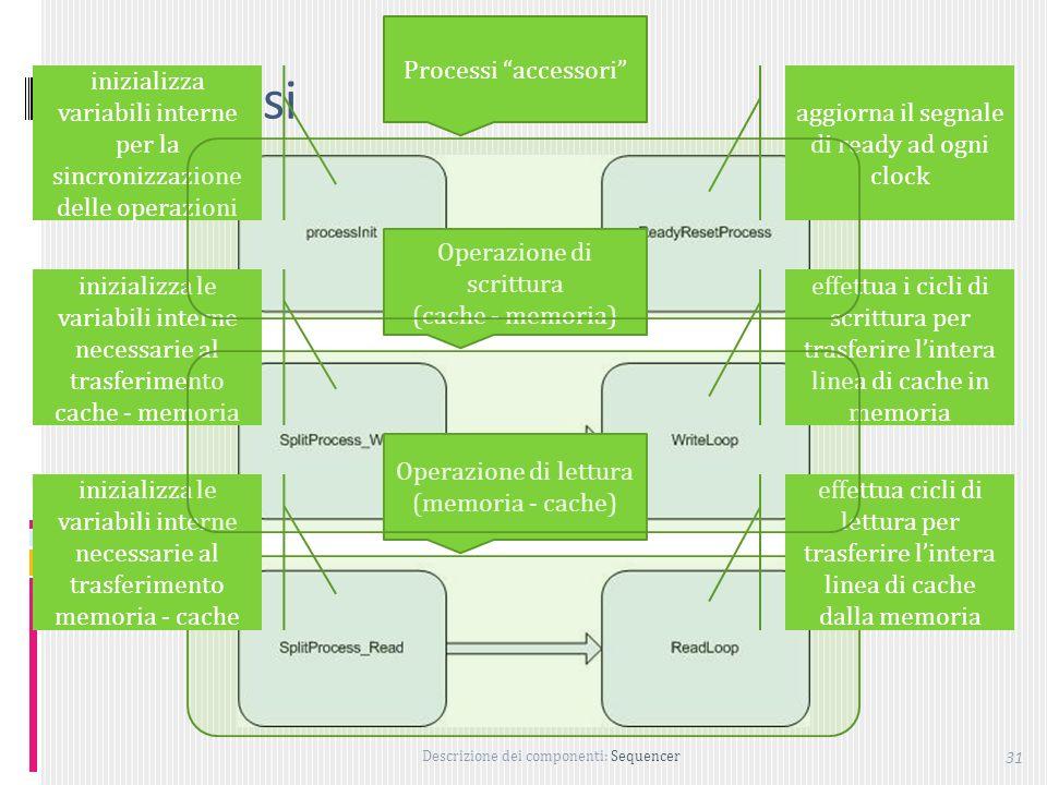 Descrizione dei componenti: Sequencer 31 Processi Operazione di lettura (memoria - cache) inizializza variabili interne per la sincronizzazione delle operazioni aggiorna il segnale di ready ad ogni clock inizializza le variabili interne necessarie al trasferimento cache - memoria effettua i cicli di scrittura per trasferire lintera linea di cache in memoria inizializza le variabili interne necessarie al trasferimento memoria - cache effettua cicli di lettura per trasferire lintera linea di cache dalla memoria Operazione di scrittura (cache - memoria) Processi accessori
