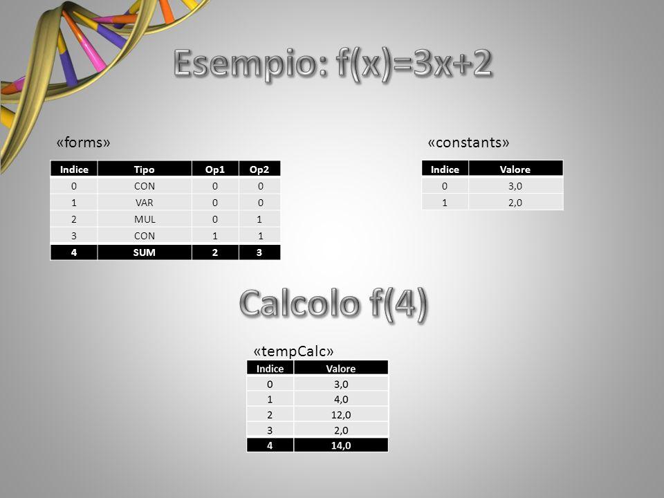IndiceTipoOp1Op2 0CON0 0 1VAR0 0 2MUL01 3CON1 1 4SUM23 «forms» IndiceValore 03,0 12,0 «constants» «tempCalc»