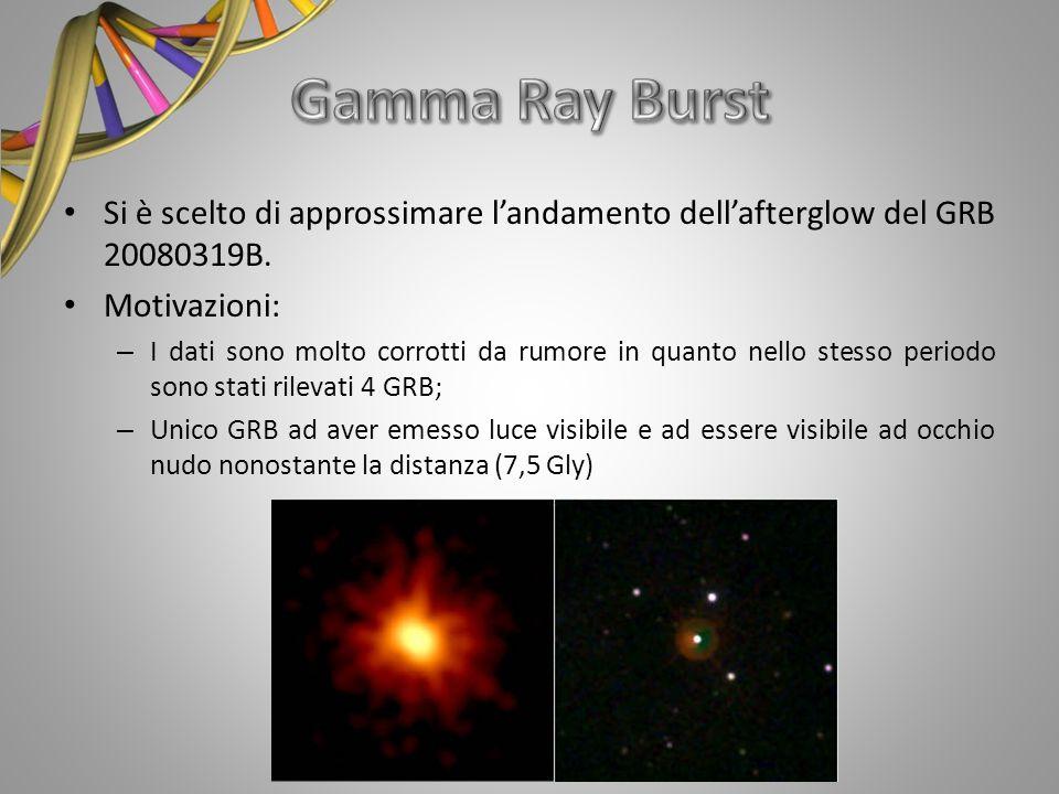 Si è scelto di approssimare landamento dellafterglow del GRB 20080319B. Motivazioni: – I dati sono molto corrotti da rumore in quanto nello stesso per