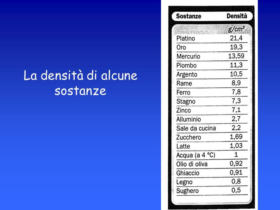 La densità di alcune sostanze