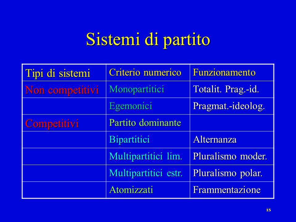 14 Le tipologie di Duverger [1951] Rispetto al tipo di partecipazione: PARTITO DI QUADRI vs.