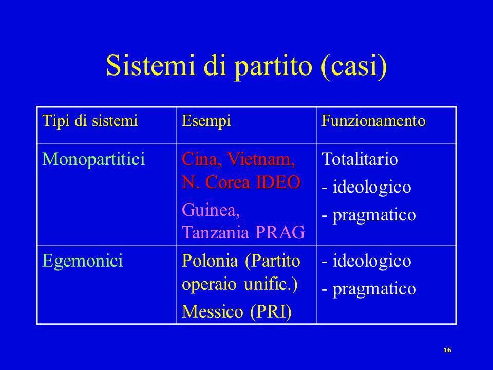 15 Sistemi di partito Tipi di sistemi Criterio numerico Funzionamento Non competitivi Monopartitici Totalit.