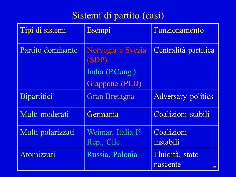 16 Sistemi di partito (casi) Tipi di sistemi EsempiFunzionamento Monopartitici Cina, Vietnam, N.