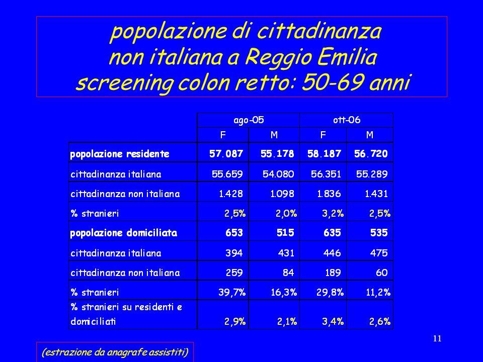 11 popolazione di cittadinanza non italiana a Reggio Emilia screening colon retto: 50-69 anni (estrazione da anagrafe assistiti)