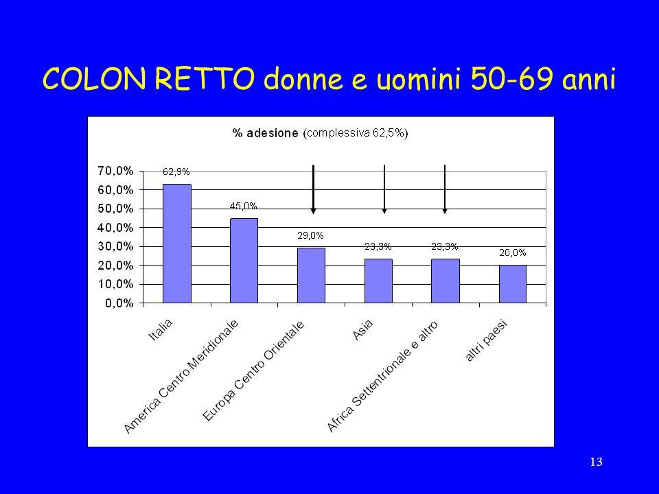 13 COLON RETTO donne e uomini 50-69 anni