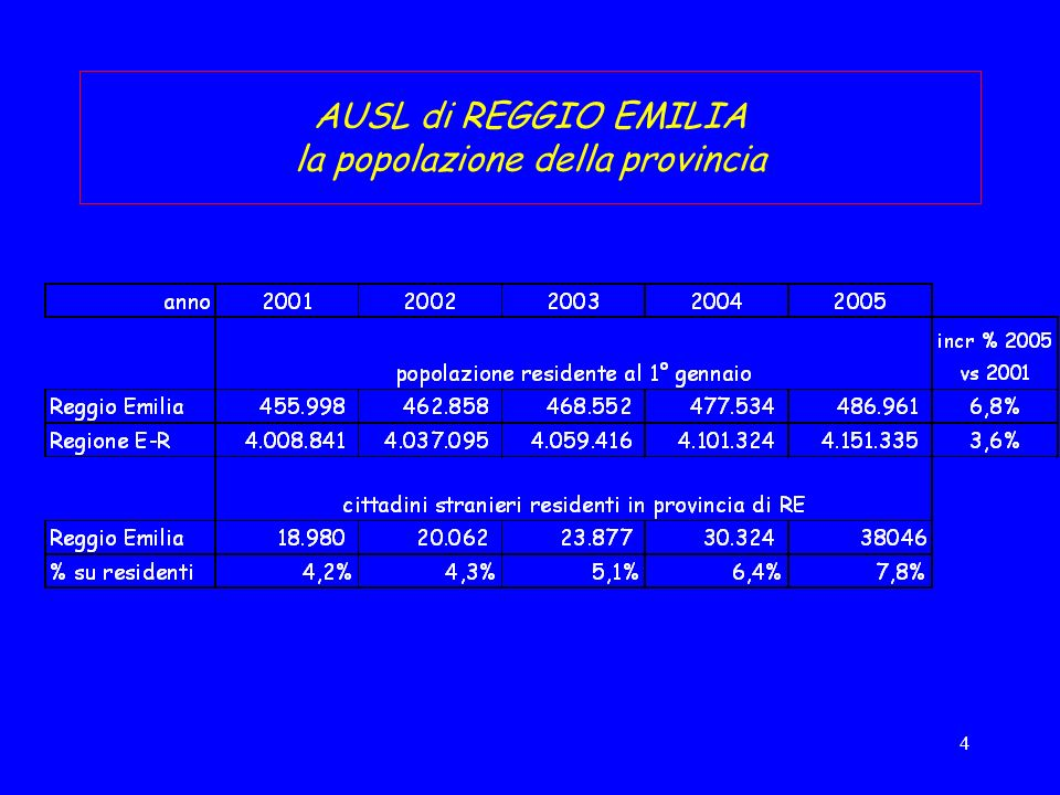 5 popolazione di cittadinanza non italiana a Reggio Emilia screening collo utero: 25-64 anni (estrazione da anagrafe assistiti)
