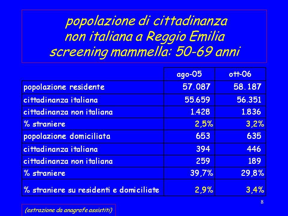 8 popolazione di cittadinanza non italiana a Reggio Emilia screening mammella: 50-69 anni (estrazione da anagrafe assistiti)