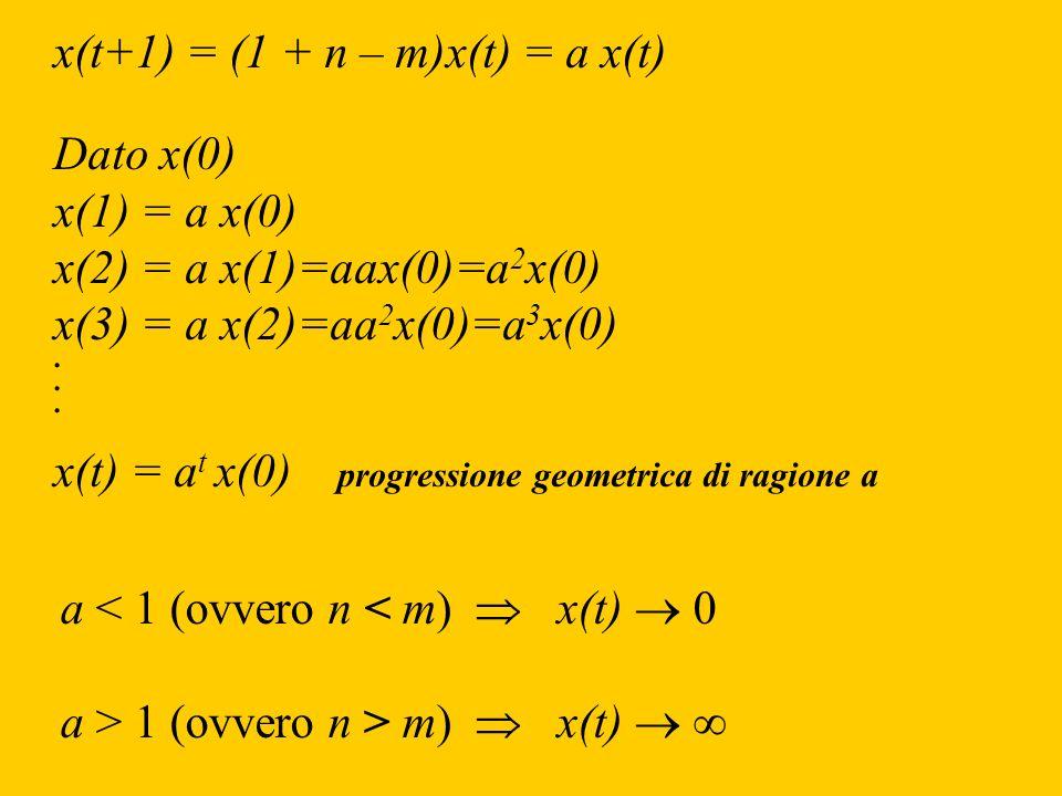 x(t+1) = (1 + n – m)x(t) = a x(t) Dato x(0) x(1) = a x(0) x(2) = a x(1)=aax(0)=a 2 x(0) x(3) = a x(2)=aa 2 x(0)=a 3 x(0). x(t) = a t x(0) progressione