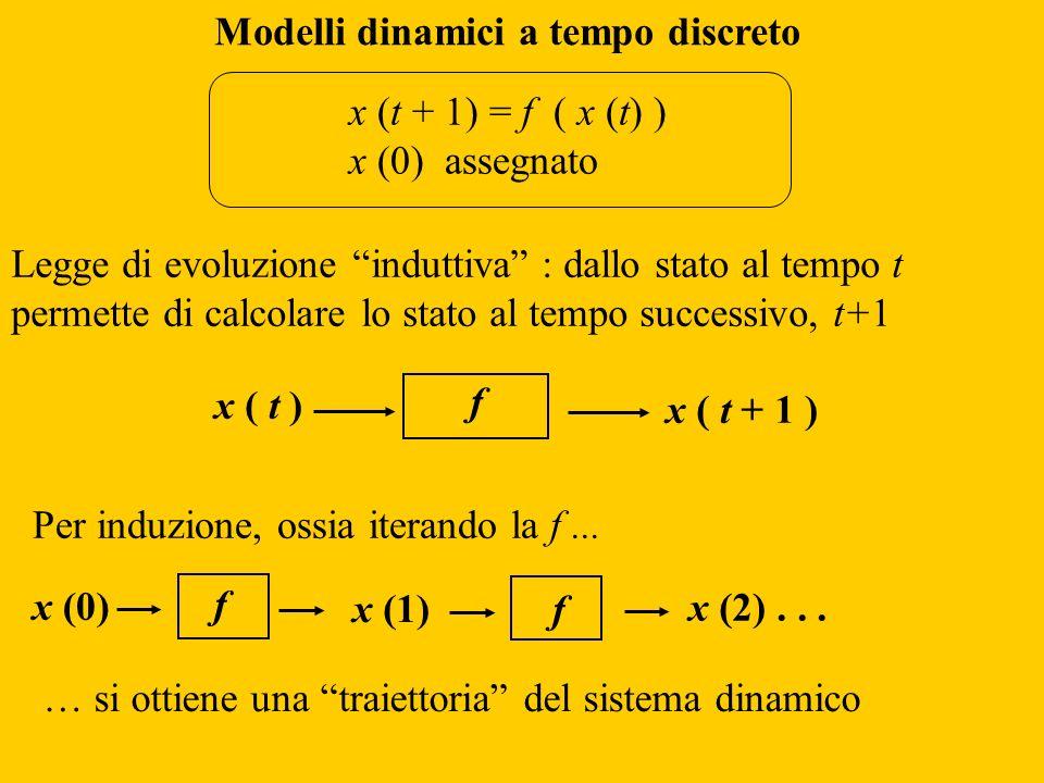 f x ( t ) x ( t + 1 ) Legge di evoluzione induttiva : dallo stato al tempo t permette di calcolare lo stato al tempo successivo, t+1 Modelli dinamici