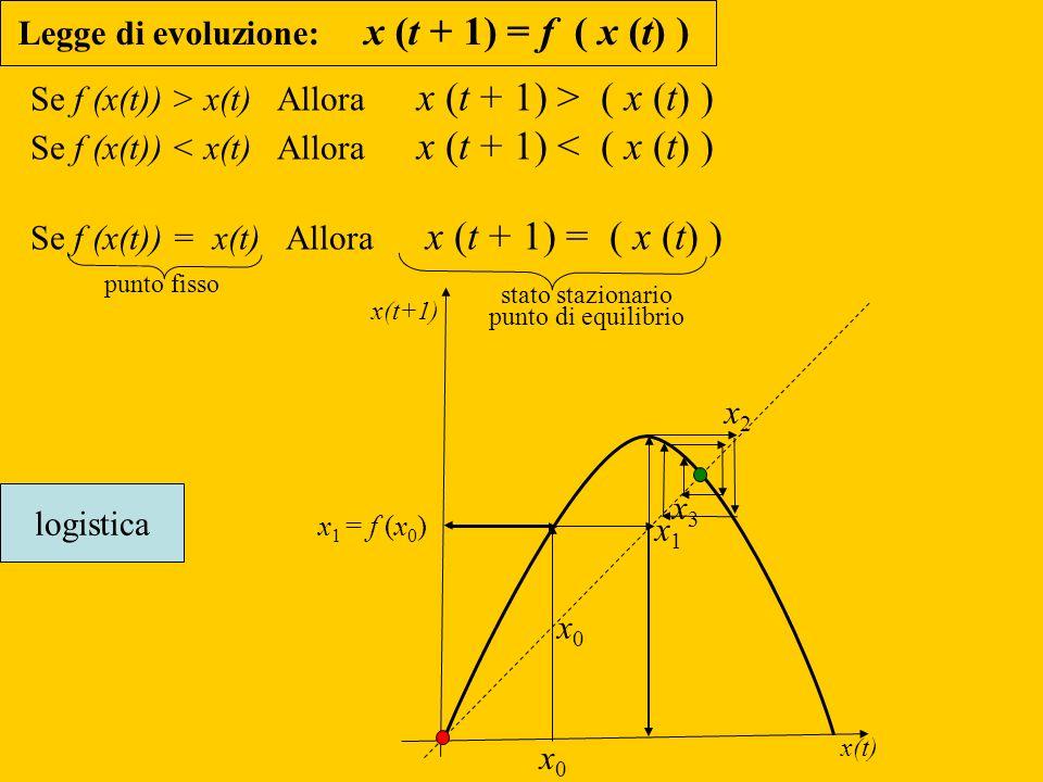 x0x0 x 1 = f (x 0 ) Se f (x(t)) > x(t) Allora x (t + 1) > ( x (t) ) Se f (x(t)) < x(t) Allora x (t + 1) < ( x (t) ) Se f (x(t)) = x(t) Allora x (t + 1