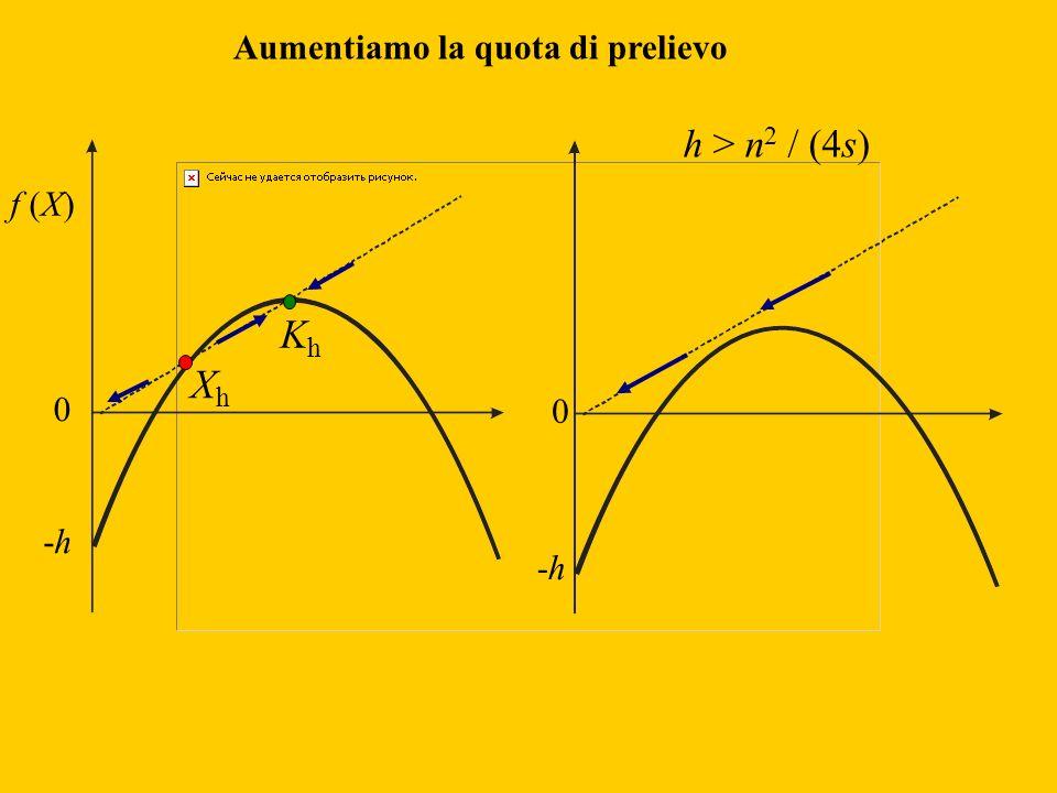 0 -h-h XhXh KhKh h > n 2 / (4s) 0 -h-h Aumentiamo la quota di prelievo
