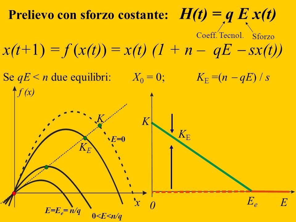 Prelievo con sforzo costante: H(t) = q E x(t) Sforzo Coeff. Tecnol. E KEKE K 0 EeEe x(t+1) = f (x(t)) = x(t) (1 + n – qE sx(t)) Se qE < n due equilibr
