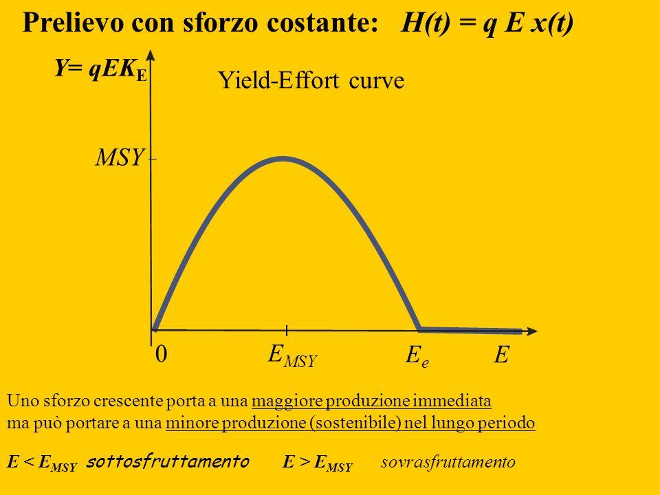 Yield-Effort curve Prelievo con sforzo costante: H(t) = q E x(t) Y= qEK E E EeEe 0 MSY E MSY Uno sforzo crescente porta a una maggiore produzione imme