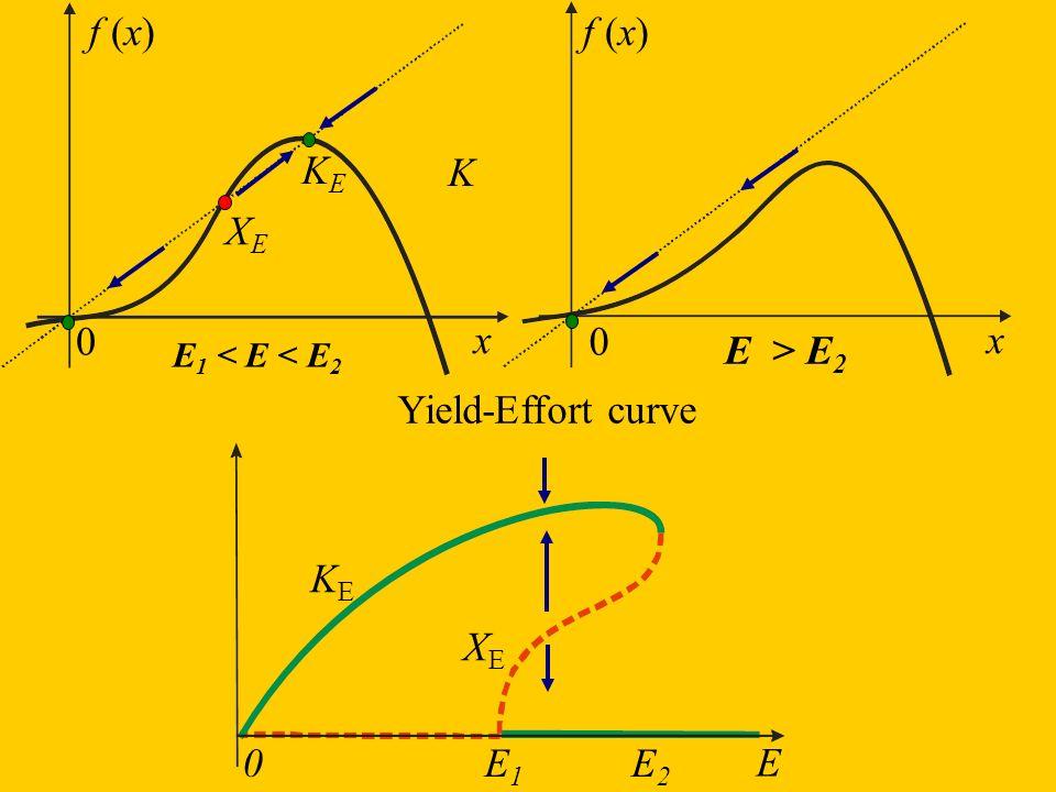 K E > E 2 f (x) KEKE XEXE x 0 E 1 < E < E 2 f (x) x 0 E XEXE KEKE 0 Yield-Effort curve E2E2 E1E1