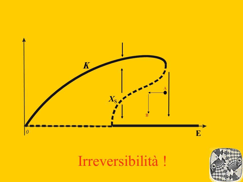XSXS K 0 A B E Irreversibilità !