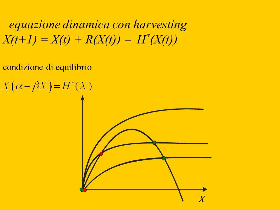 equazione dinamica con harvesting X(t+1) = X(t) + R(X(t)) H * (X(t)) condizione di equilibrio X