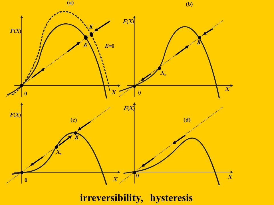 X F(X)F(X) E=0 K K 0 X 0 F(X)F(X) K XsXs F(X)F(X) K XsXs X 0 F(X)F(X) X 0 (a) (d)(c) (b) irreversibility, hysteresis