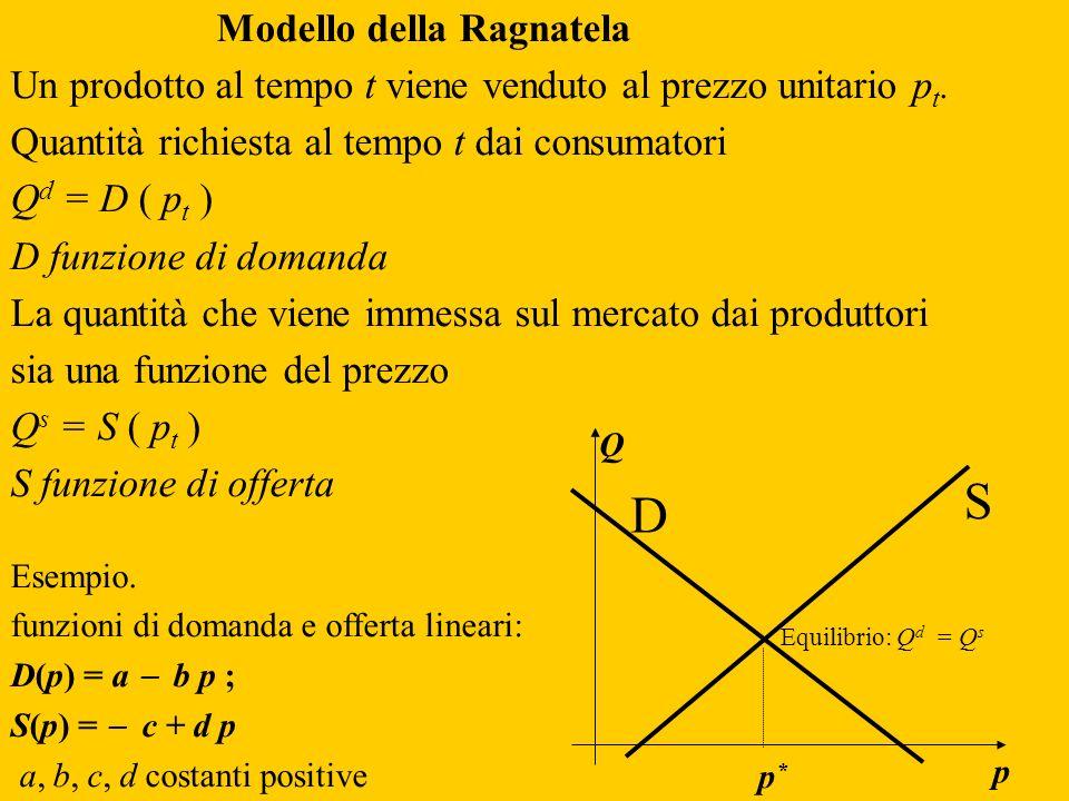 Modello della Ragnatela Un prodotto al tempo t viene venduto al prezzo unitario p t. Quantità richiesta al tempo t dai consumatori Q d = D ( p t ) D f