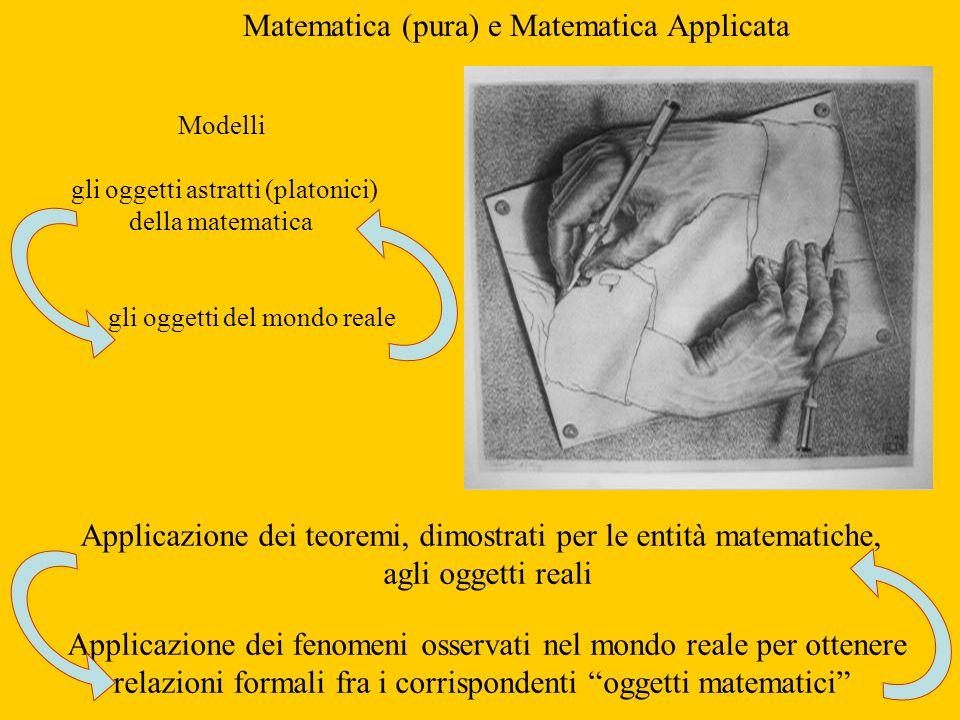 Matematica (pura) e Matematica Applicata Applicazione dei teoremi, dimostrati per le entità matematiche, agli oggetti reali Applicazione dei fenomeni