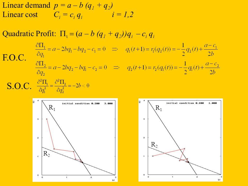 Linear demand p = a – b (q 1 + q 2 ) Linear cost C i = c i q i i = 1,2 Quadratic Profit: a – b (q 1 + q 2 ))q i – c i q i R1R1 R2R2 R1R1 R2R2 F.O.C. S